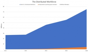 Statistic about distributed workforce in the USA